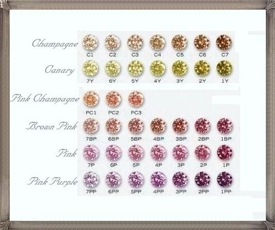 Verzazio Loose Color Diamond Color Scale Guide