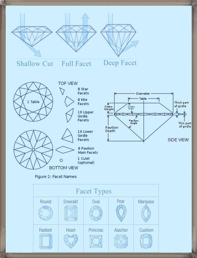 facet pinterest facets diamond pin perspective